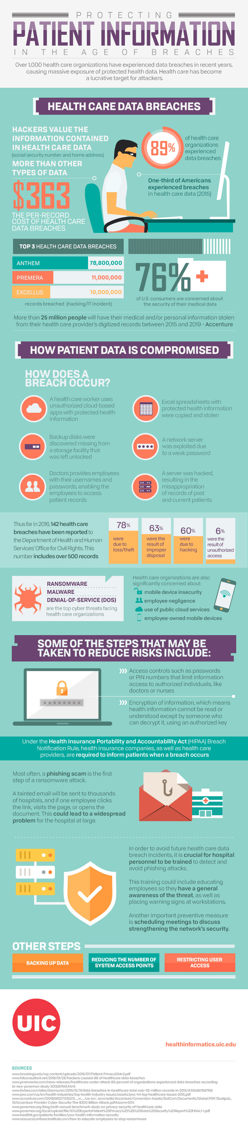 Infographics | The Healthcare Guys