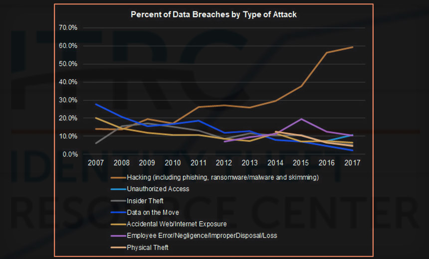 Us Data Breaches Hit All Time High The Healthcare Guys