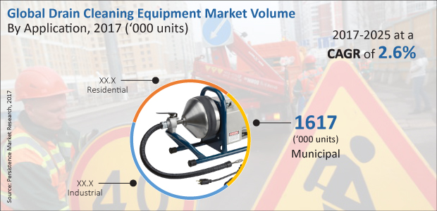 Drain Cleaning Equipment Market: Global Industry Growth, Demand