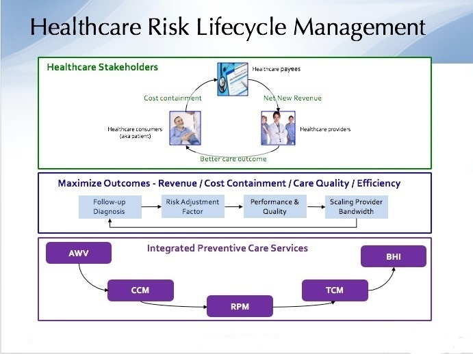 Technology Lifecycle Management: Executive Roadmap For Integrating Preventive Healthcare